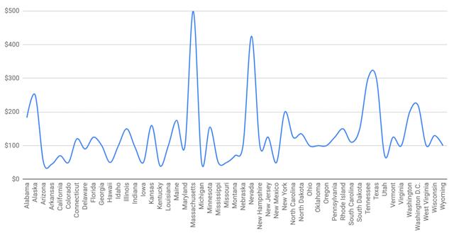Histogram of LLC fees as of 2020